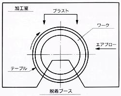 ターンテーブル(T)型装置