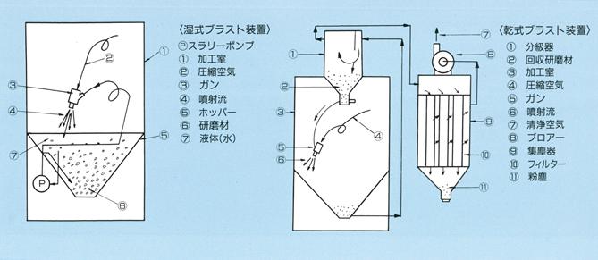 湿式ブラスト加工の特性